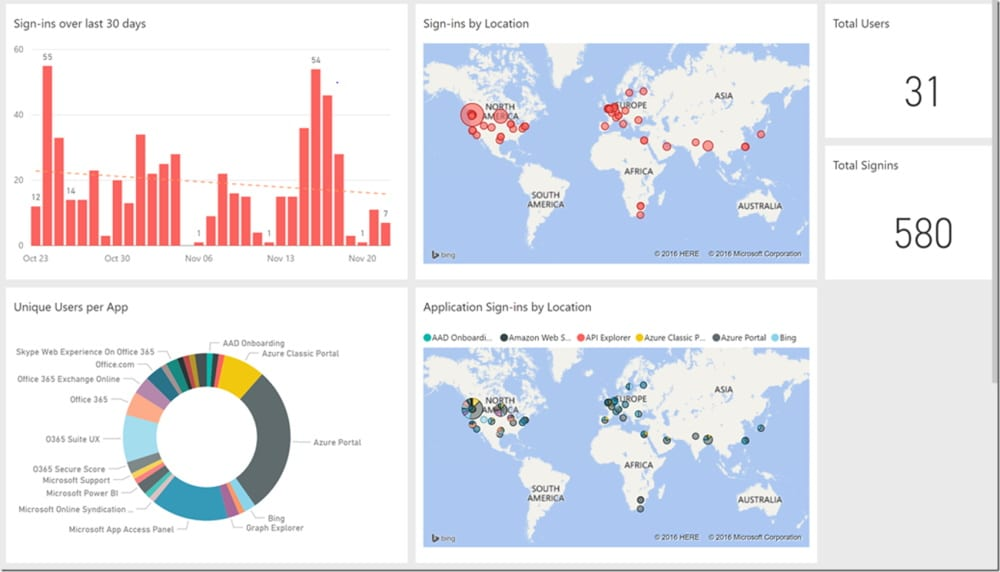 Why Power BI Azure IT Activity Log